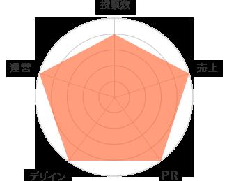 大賞 レーダーチャート