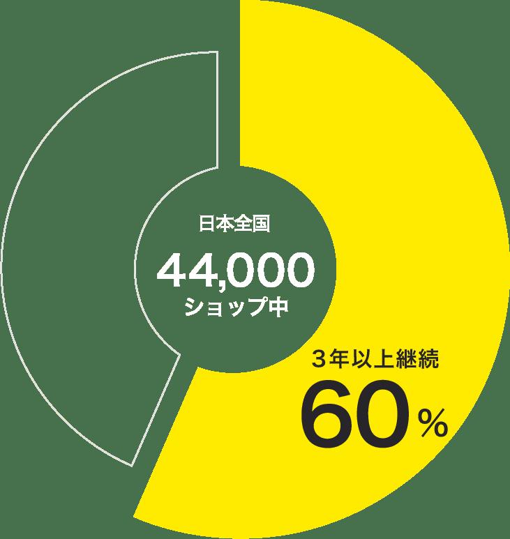 約60%が3年以上使っているショップ